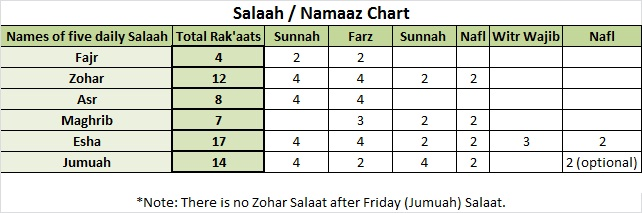 Salaah Chart